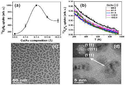 Cu-Au relative composition affecting yield and selectivity of C2H2 100% conversion to thylene (No benzene formation)